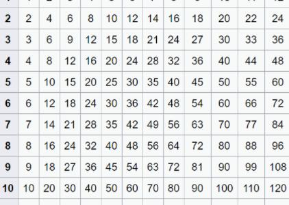 جدول الضرب بالعربي كامل من 1 إلي 12